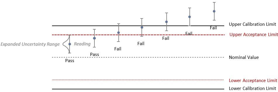 17025_Calibration_Service_Level